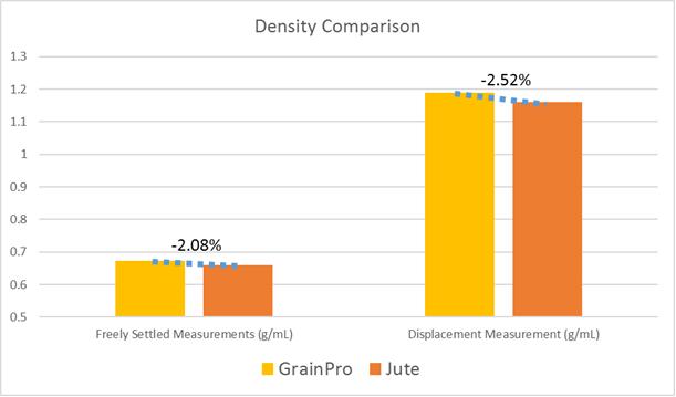 density-comparison